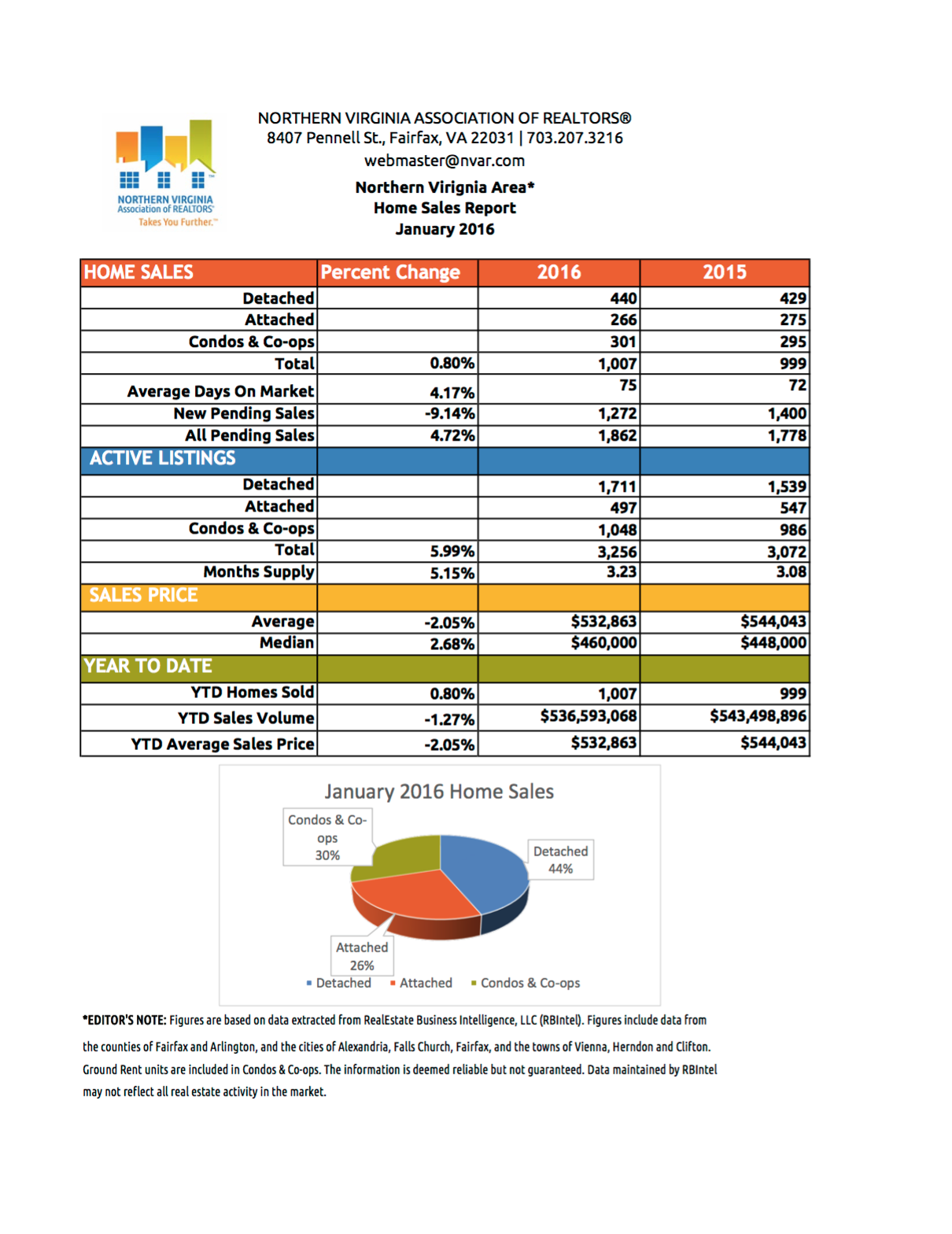 January 2016 Northern Virginia Market Report